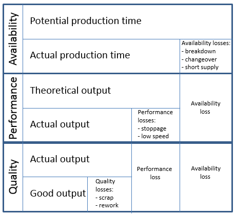 OEE-availability-performance-quality