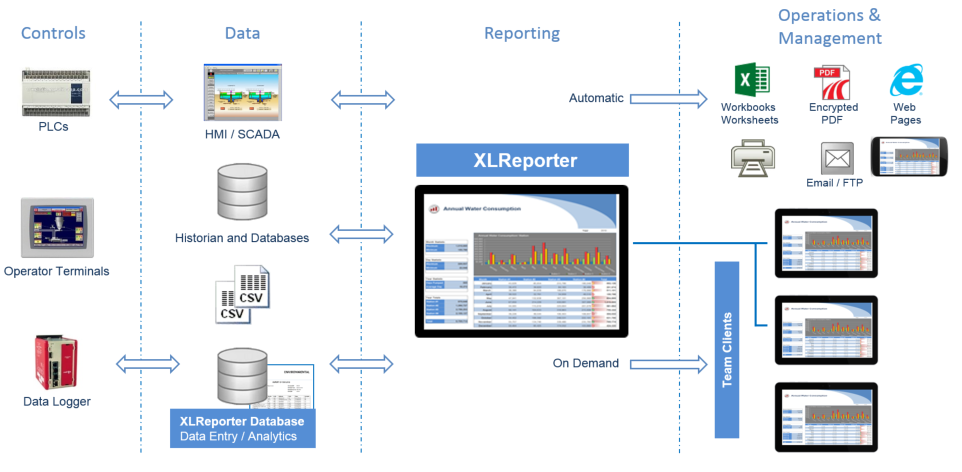 XLReporter is the next generation of reports, forms and