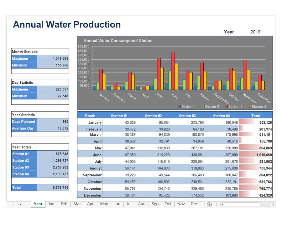 report from live process data from the leading plcs and controllers