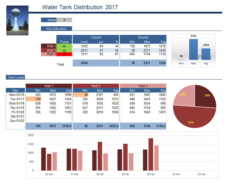 Water distribution report for small facilities